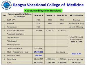 Perkiraan biaya hidup Beasiswa kuliah di Jiangsu Vocational College of Medicine China 2018