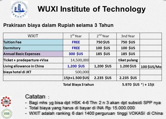 Perkiraan biaya hidup Beasiswa kuliah di Wuxi Institute of Technology WXIT China tahun 2018