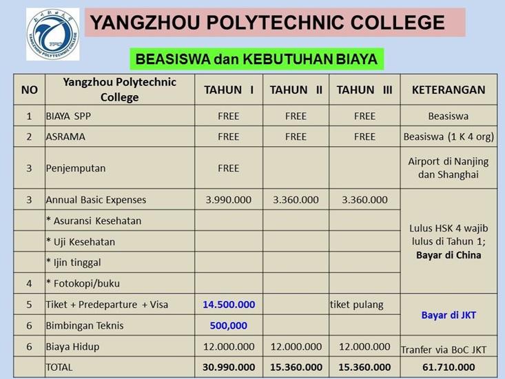 Perkiraan biaya hidup Beasiswa kuliah di Yangzhou Polytechnic College China tahun 2018