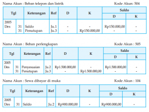 Siklus Akuntansi Perusahaan Jasa Jurnal Penyesuaian Neraca