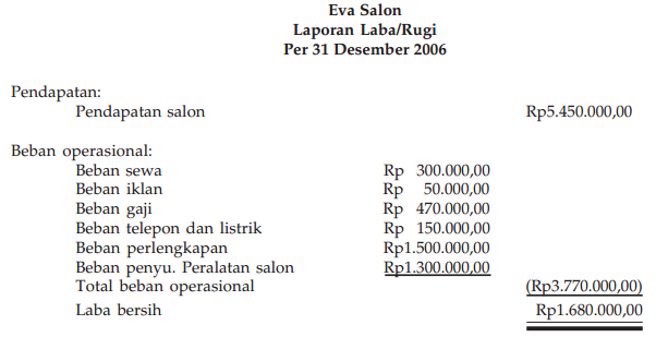 Laporan Laba/ Rugi (Income Statement)