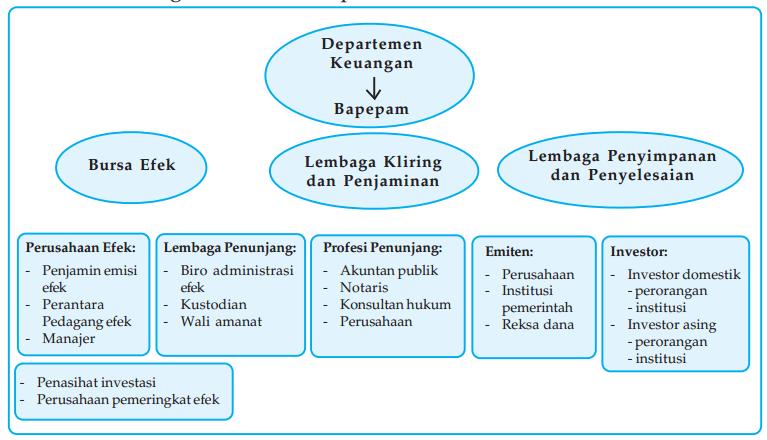 Struktur Pasar Modal di Indonesia