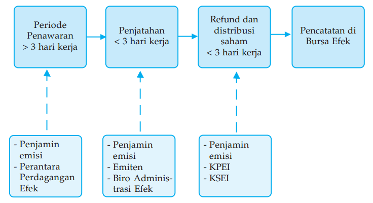 Prosedur penawaran dan pemesanan efek di pasar perdana