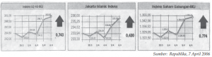 Indeks Islam / Syariah