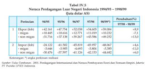 Neraca Perdagangan dan Neraca Pembayaran Internasional