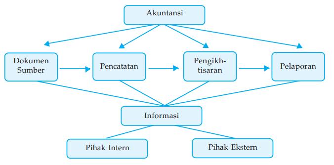 Pengertian Akuntansi Sebagai Sistem Informasi Tahapan Fungsi Laporan Keuangan