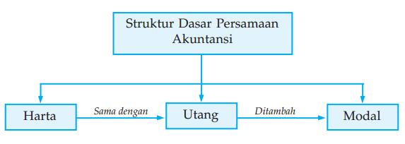 Struktur Dasar Akuntansi Harta Utang Modal Debit Kredit Kode Aktiva Kewajiban
