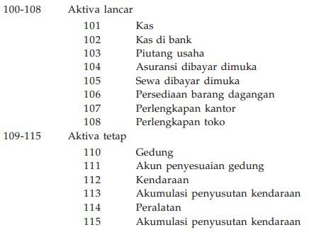 Sistem penyusunan kode akun dapat dilakukan dengan cara numerica