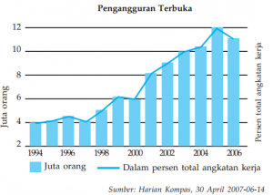 grafik laju pertumbuhan ekonomi tahun 1994-2006.