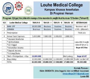 Perkiraan biaya hidup Beasiswa kuliah di Louhe Medical College