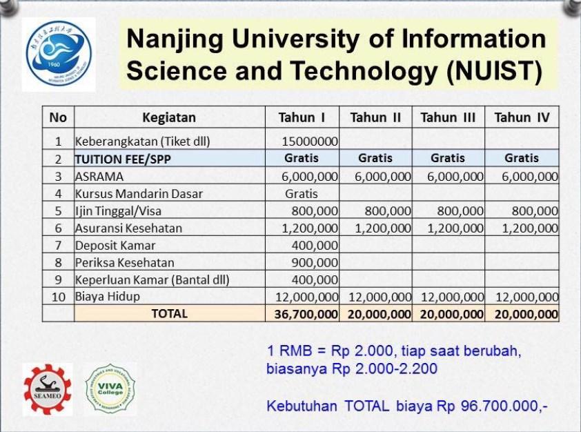 Perkiraan biaya hidup Beasiswa kuliah di Nanjing University of Information Science and Technology NUIST China tahun 2018