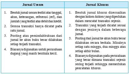 Perbedaan antara jurnal umum dengan jurnal khusus