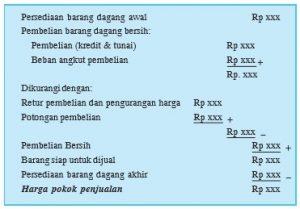 Menghitung Harga Pokok Penjualan