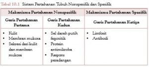 sistem pertahanan tubuh nonspesifik dan sistem pertahanan tubuh spesifik