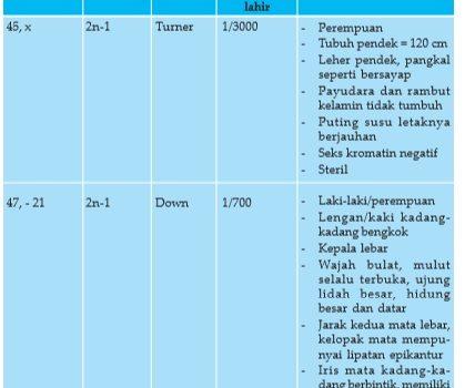 bio12 gambar bab 10 tabel 10 3