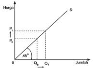 Kurva penawaran dengan elastisitas satuan (Es = 1).