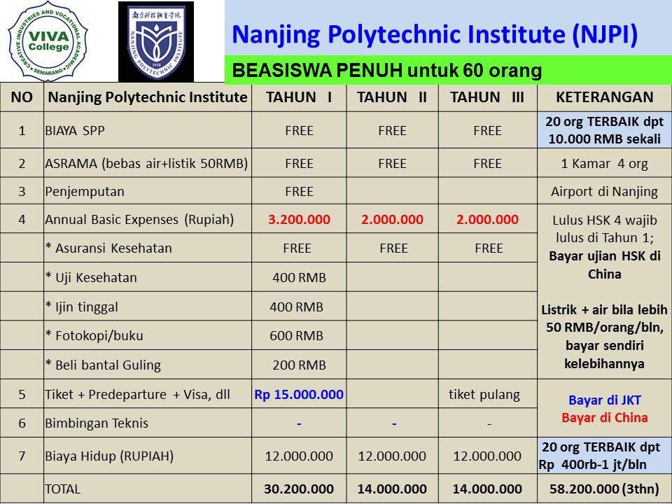biaya hidup Beasiswa Kuliah di Nanjing Polytechnic Institute China Jenjang D3