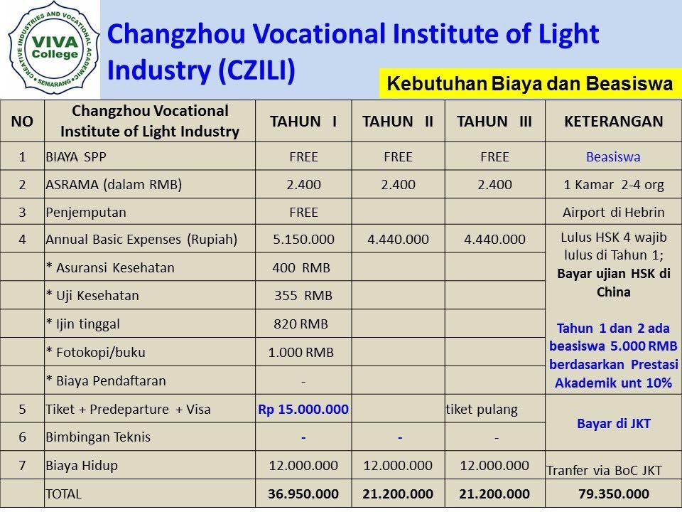 biaya hidup dan asrama Beasiswa Kuliah di Changzhou Vocational Institute of Light Industry CZILI) China Jenjang D3