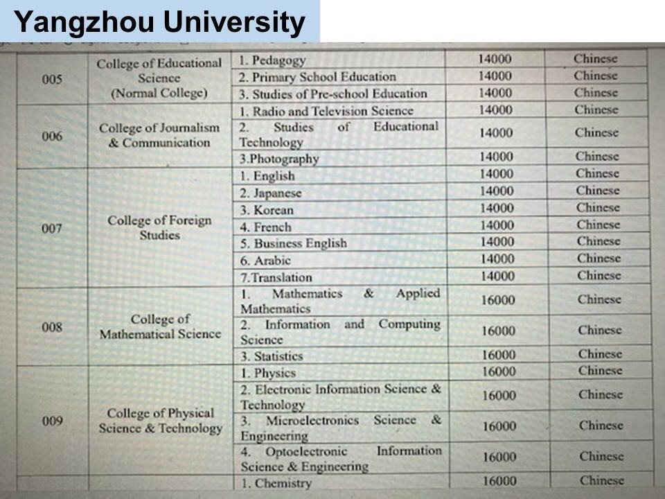jurusan program studi Beasiswa Kuliah di Yangzhou University China Jenjang D3 2
