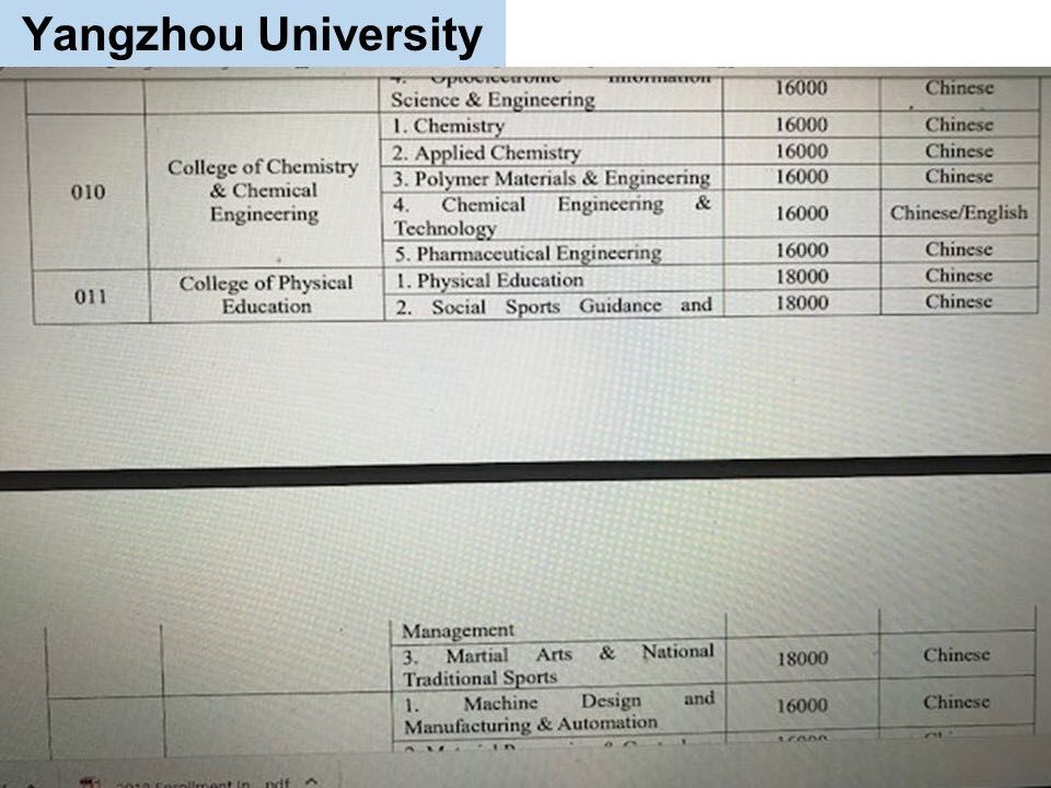 jurusan program studi Beasiswa Kuliah di Yangzhou University China Jenjang D3 3
