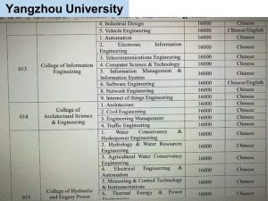 jurusan program studi Beasiswa Kuliah di Yangzhou University China Jenjang D3 4