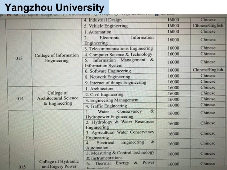 jurusan program studi Beasiswa Kuliah di Yangzhou University China Jenjang D3 4