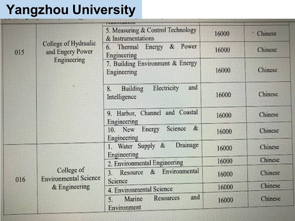jurusan program studi Beasiswa Kuliah di Yangzhou University China Jenjang D3 5