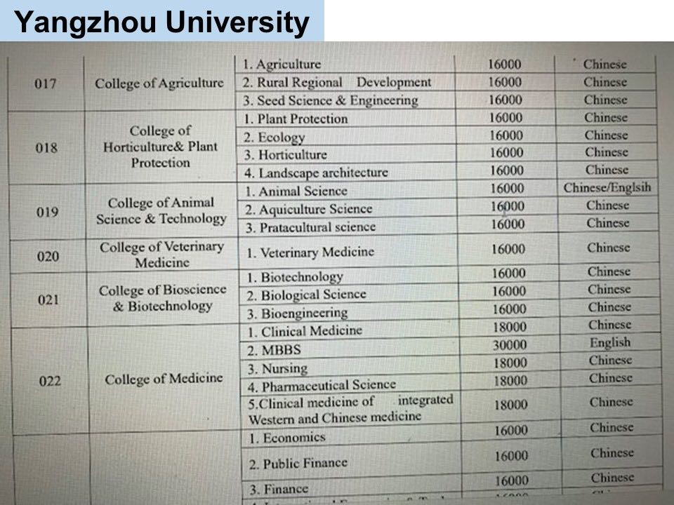 jurusan program studi Beasiswa Kuliah di Yangzhou University China Jenjang D3 6