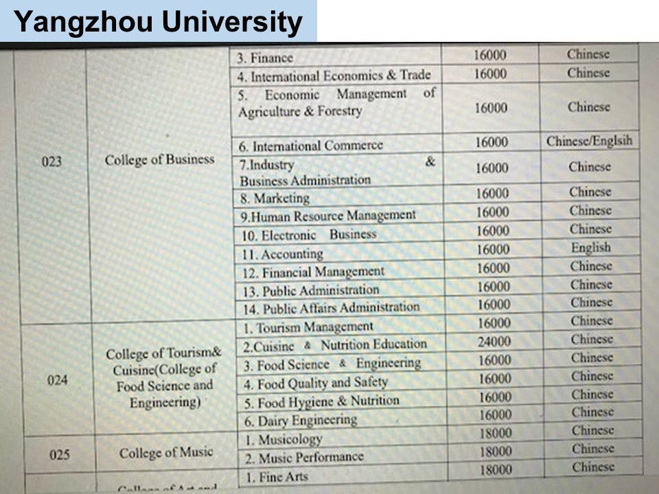 jurusan program studi Beasiswa Kuliah di Yangzhou University China Jenjang D3 7