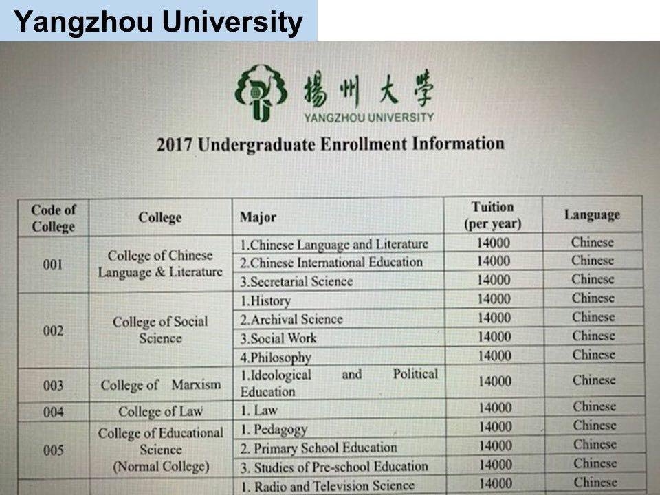 jurusan program studi Beasiswa Kuliah di Yangzhou University China Jenjang D3