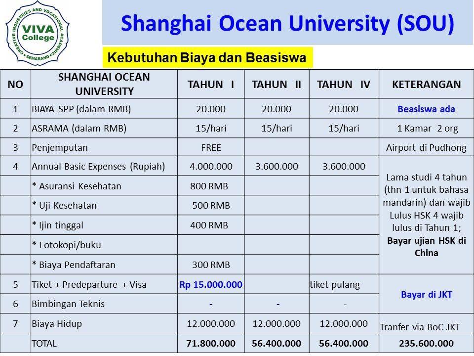 perkiraan biaya Beasiswa Kuliah S1 di Shanghai Ocean University SOU 2