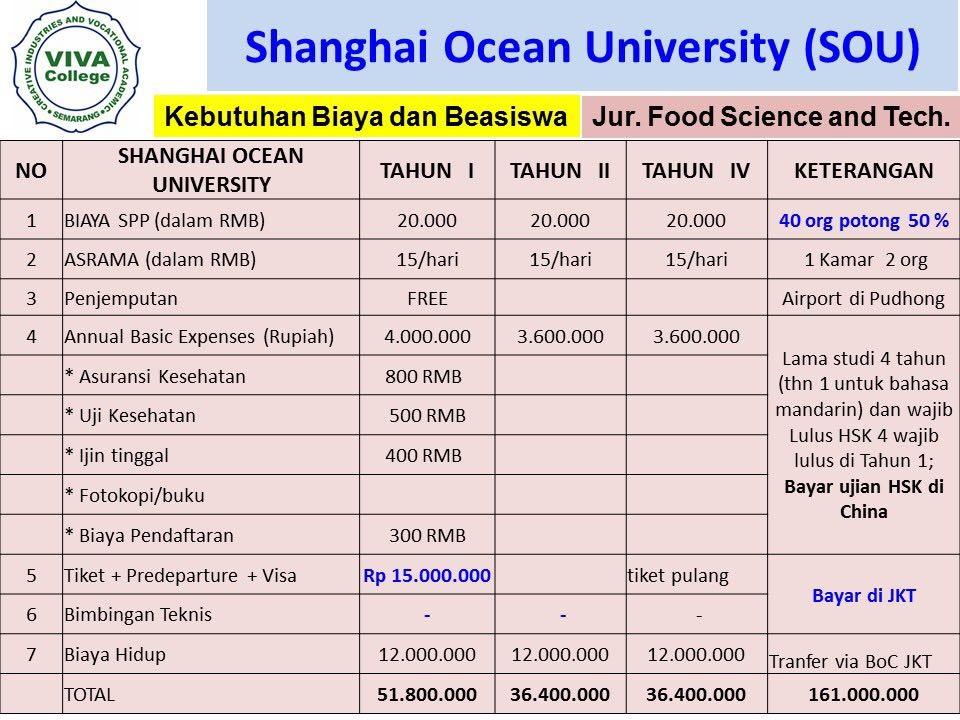 perkiraan biaya Beasiswa Kuliah S1 di Shanghai Ocean University SOU