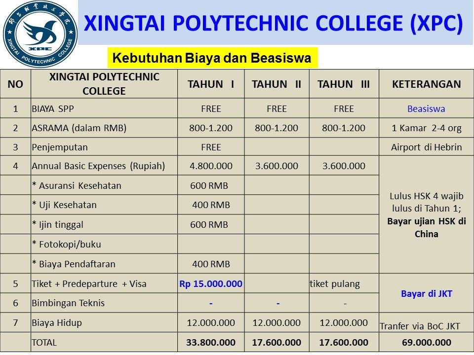 perkiraan biaya Beasiswa Kuliah di Xingtai Polytechnic College xpc China Jenjang D3