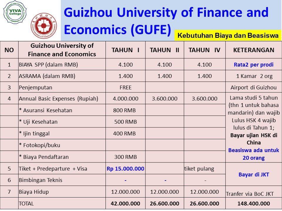 perkiraan biaya Kuliah S1 di Guizhou University of Finance and Economics GUFE
