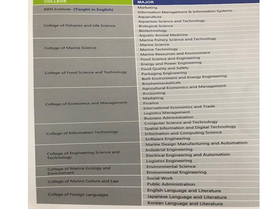 program studi Beasiswa Kuliah S1 di Shanghai Ocean University SOU