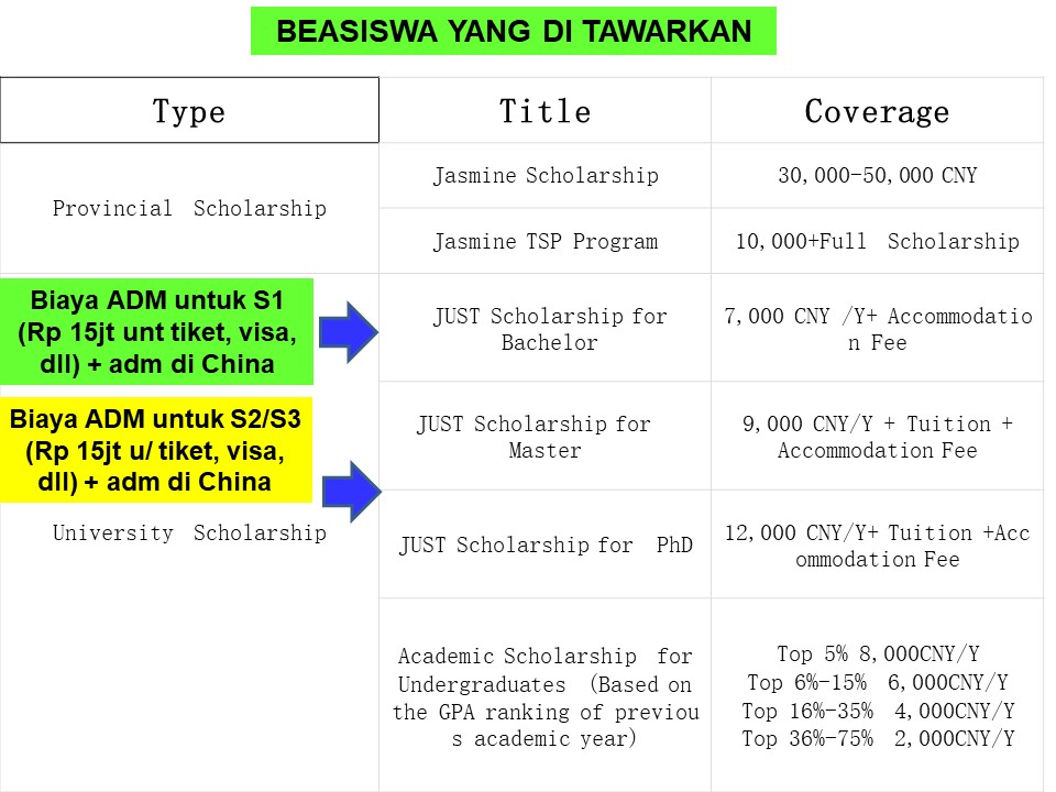 jenis beasiswa s1 JIANGSU UNIVERSiTY OF SCIENCE AND TECHNOLOGY JUST