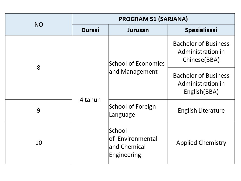 jurusan s1 beasiswa s1 JIANGSU UNIVERSiTY OF SCIENCE AND TECHNOLOGY JUST 2
