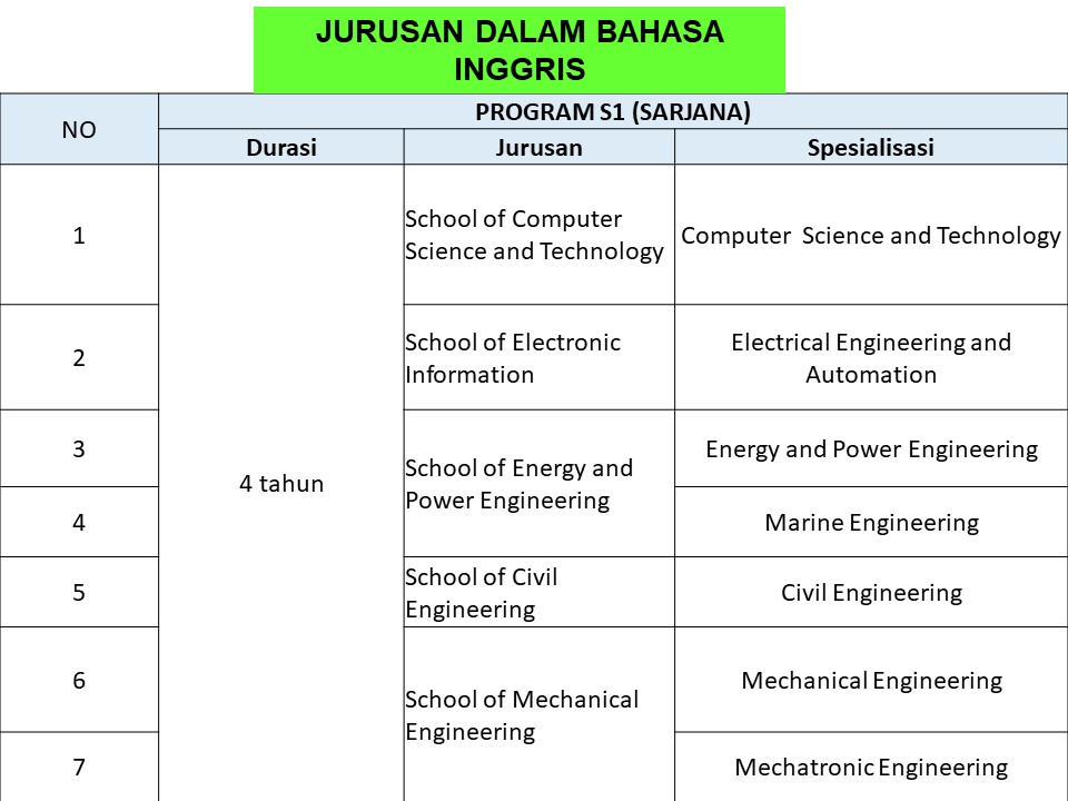 jurusan s1 beasiswa s1 JIANGSU UNIVERSiTY OF SCIENCE AND TECHNOLOGY JUST