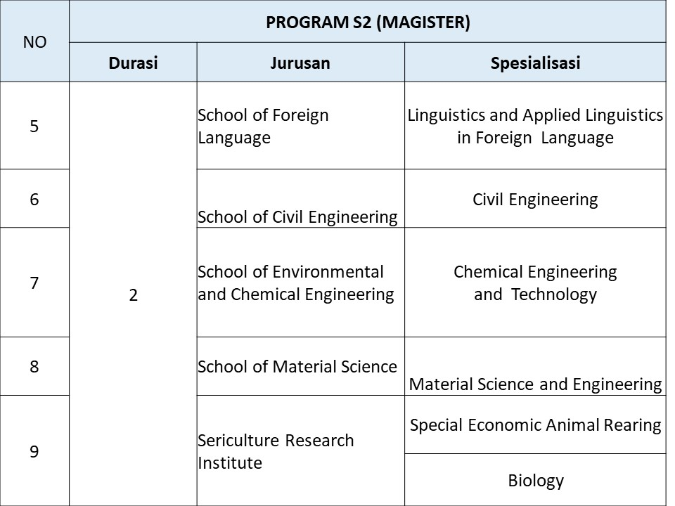 jurusan s2 beasiswa s1 JIANGSU UNIVERSiTY OF SCIENCE AND TECHNOLOGY JUST 2