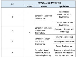 jurusan s2 beasiswa s1 JIANGSU UNIVERSiTY OF SCIENCE AND TECHNOLOGY JUST