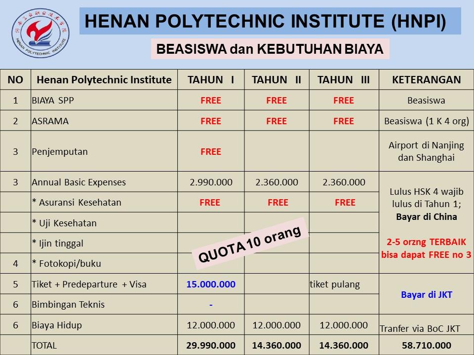 kebutuhan biaya hidup beasiswa d3 Henan Polytechnic University