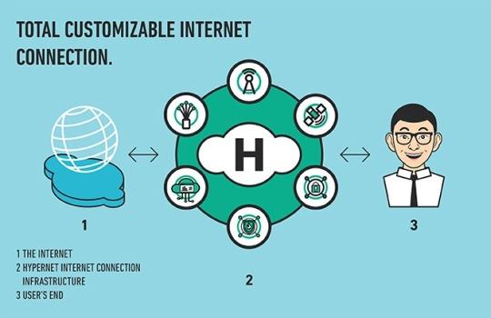 Intip Keuntungan Memilih Layanan Penyedia Internet di Bali